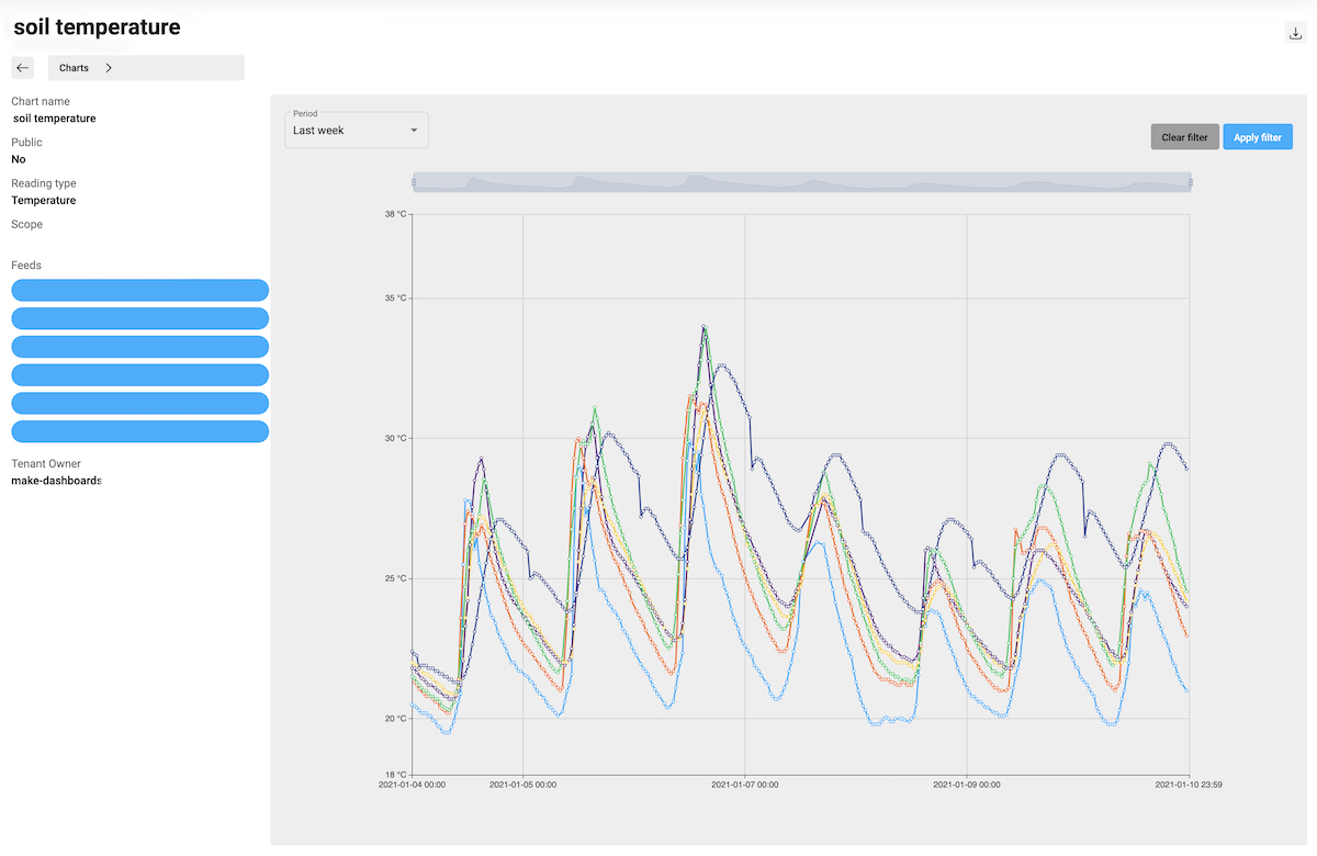 Adroit Platform Data Display Charts